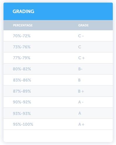 cours anglais en ligne Busuu 13 test